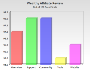 Wealthy Affiliate Bar Graph